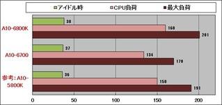 Richland消費電力グラフ