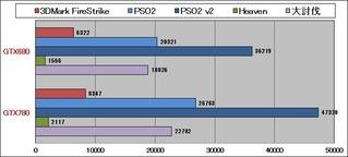GTX780性能グラフ