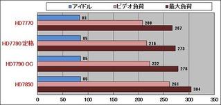 HD7790_消費電力グラフ