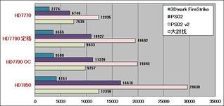 HD7790_3D性能グラフ