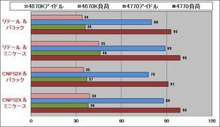 CNPS2X_温度グラフ