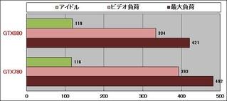 GTX780消費電力グラフ