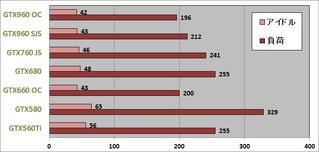 消費電力グラフ2