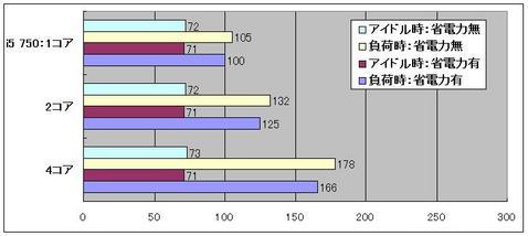 省電力機能グラフ