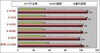 第4世代消費電力グラフ