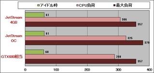 GTX770_消費電力
