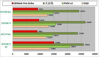 3D性能グラフ_PSO2無2