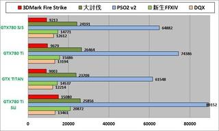3D性能グラフ_PSO2有2