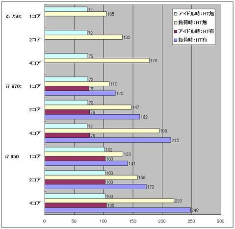 コア数グラフ