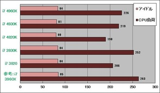 Ivy-E消費電力グラフ