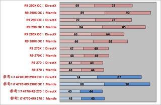 AMDフレームレート最高