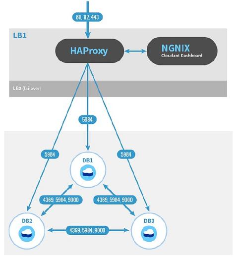 cloudant_local_architecture_ports