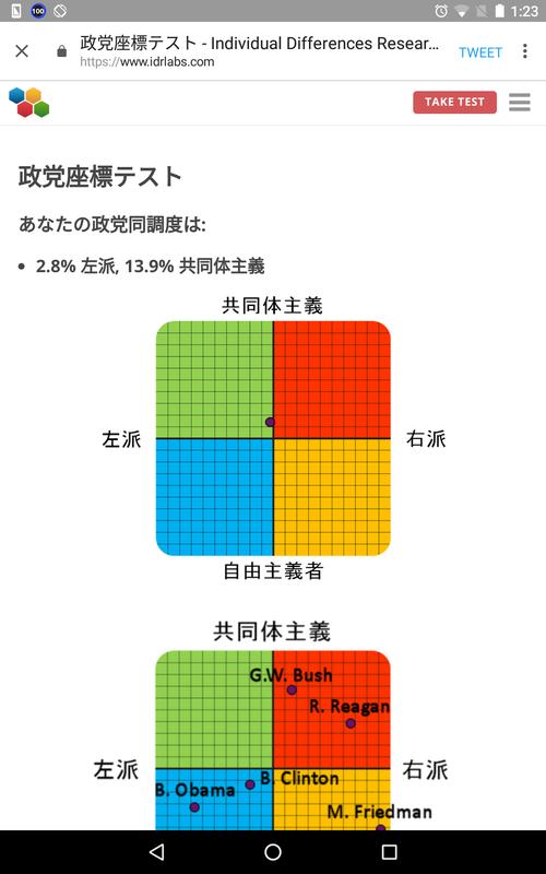 政党座標テスト