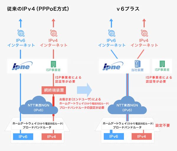 myIPv6_1