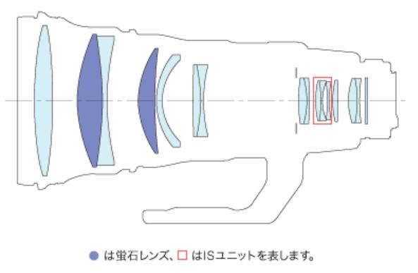 LensStructure_EF428