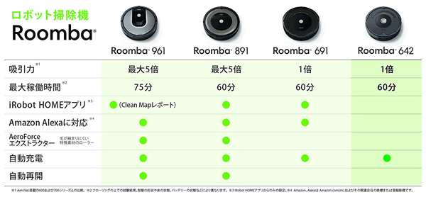Roomba642E