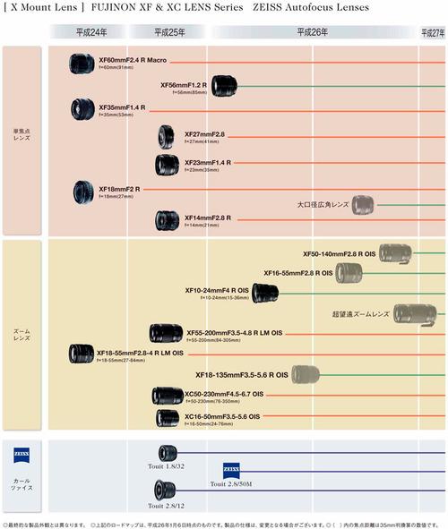 XFLensRoadmap20140106
