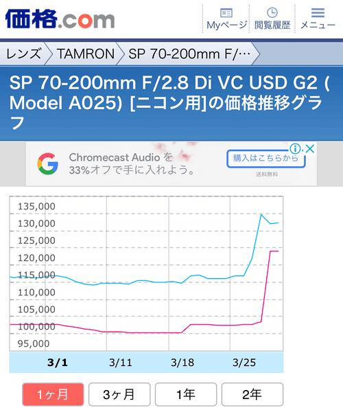 Tamron70200F28G2_notBuy20190330B