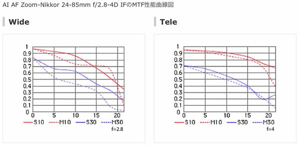 AFS24-120f4G_4C_MTF_24-85D