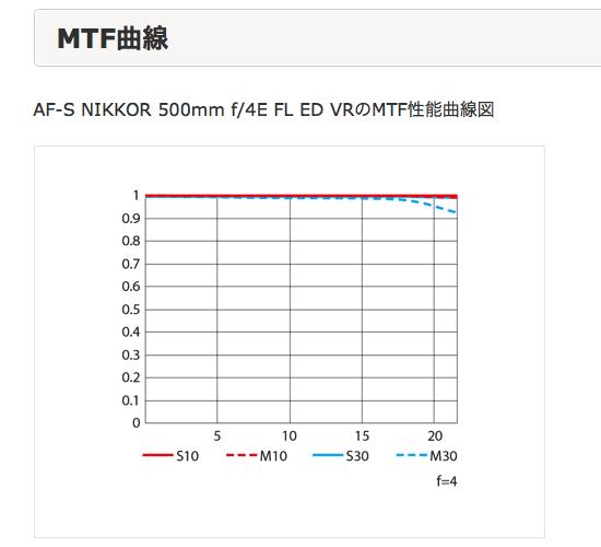 AFS500mmF56PF_Release7B