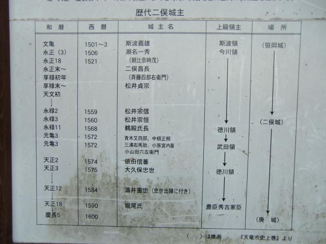 028二俣城20110110 CIMG7032