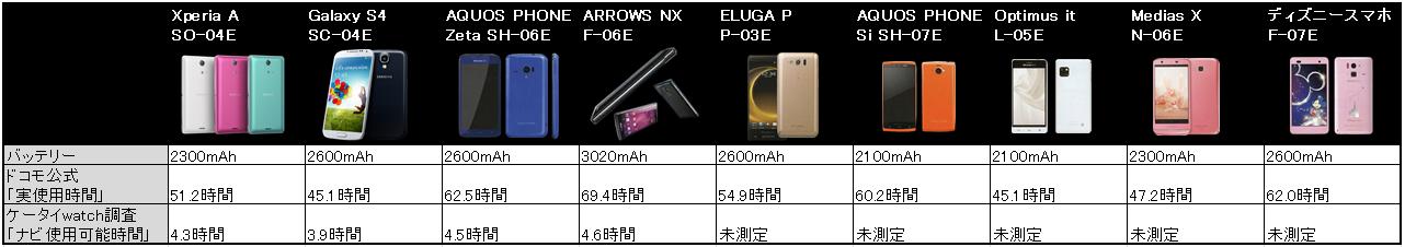 2013年夏モデルの電池持ち比較
