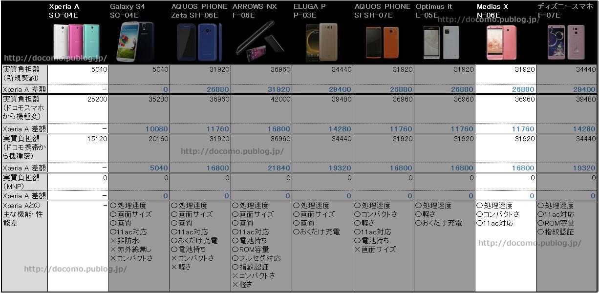 MEDIAS X N-06EとXperia A SO-04Eの価格・性能の比較表