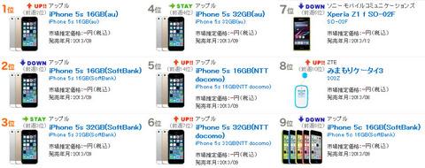 相変わらずiPhone5s独占状態の「BCN 携帯電話売れ筋ランキング」