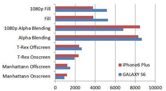 GALAXY S6とiPhone 6 Plus性能比較