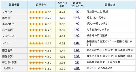 価格comのスマートフォンレビュー