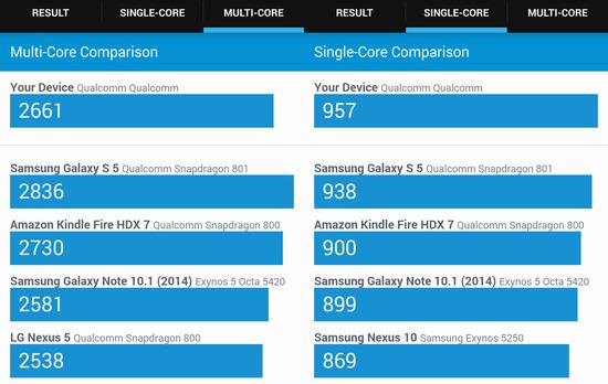 Xperia Z3とGALAXY等とのベンチマーク比較