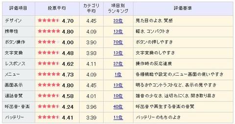 AQUOS PHONE EX SH-04Eの評価