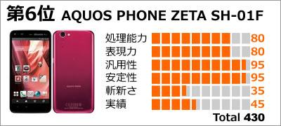 第6位:AQUOS PHONE ZETA SH-01F