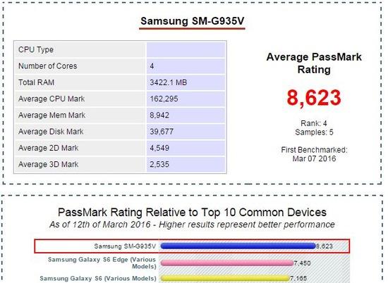 SM-G935V(Snapdragon820版Galaxy S7 Edge)