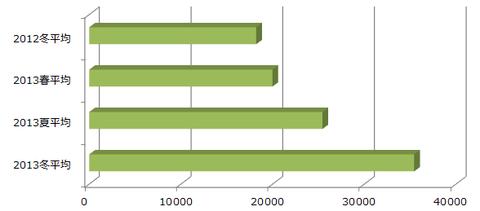 ドコモの2013年冬モデル vs 従来シーズンスマホの比較