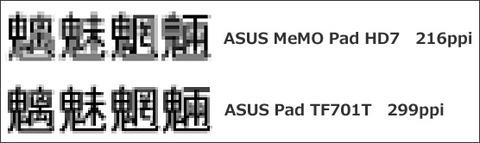 「ASUS Pad TF701T」と「ASUS MeMO Pad HD7」の画面のキメ細かさ比