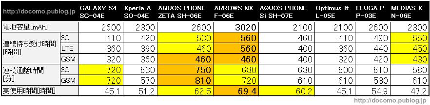 公式数値での2013年夏モデルの電池持ち比較
