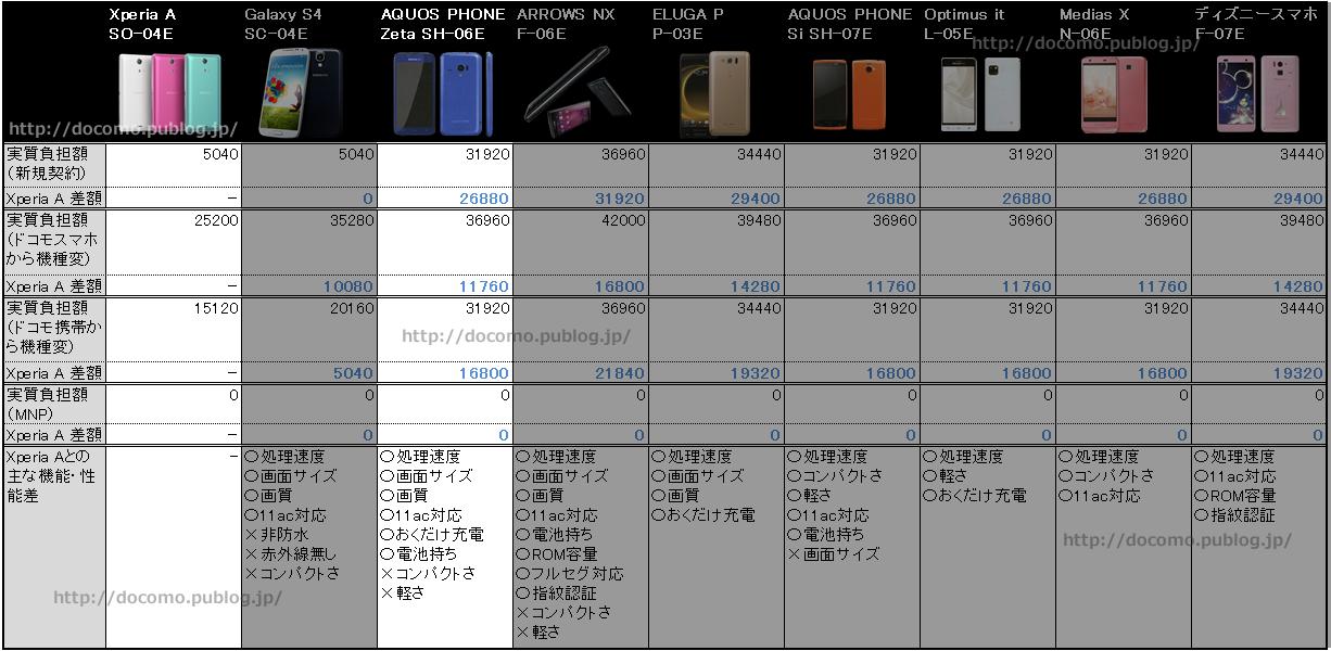 エクスぺリアAとアクオスフォンゼータ SH-06Eの比較表