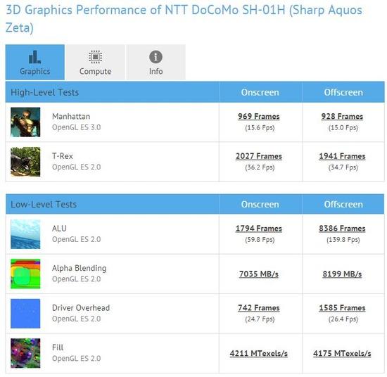 「AQUOS ZETA SH-01H」グラフィック性能のベンチマーク結果