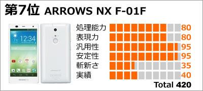 第7位:ARROWS NX F-01F