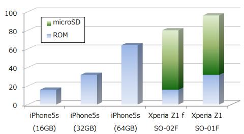 データの保存可能量比較(iPhone5sとXperia Z1)