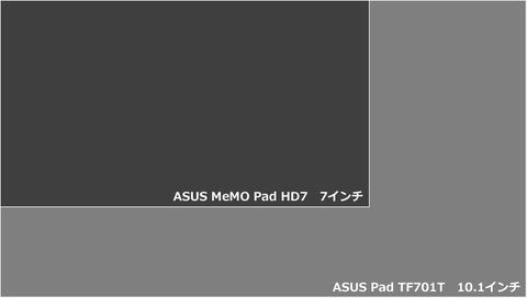 「ASUS Pad TF701T」と「ASUS MeMO Pad HD7」の画面サイズ比