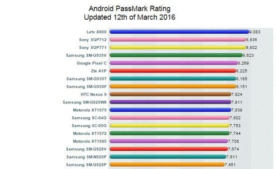 Galaxy S7 SC-02H、歴代スマホ2位のベンチマーク結果を記録