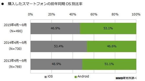 2015年度上半期シェア Android&iPhone