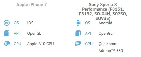iPhone7とXperia X Performanceのベンチマーク比較1(GFXbench)