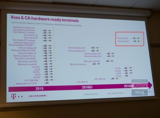Xperia Z6 発売は2016年夏モデルか