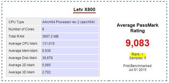 LeTV X800(LeTV One Pro)のベンチマーク①