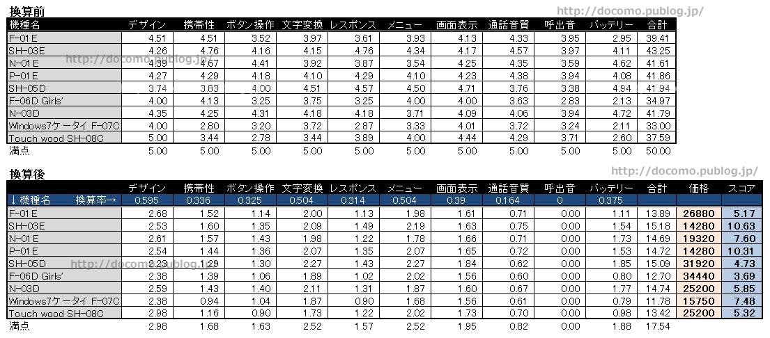 ガラケー各機種のユーザーレビューと本体価格