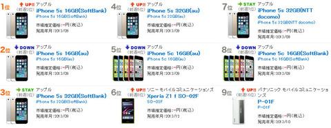 Xperia Z Ultra SOL24は順調なスタート「BCN 携帯電話売れ筋ランキング」