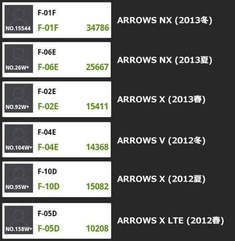 ARROWS NX F-01Fと旧機種の処理能力比較